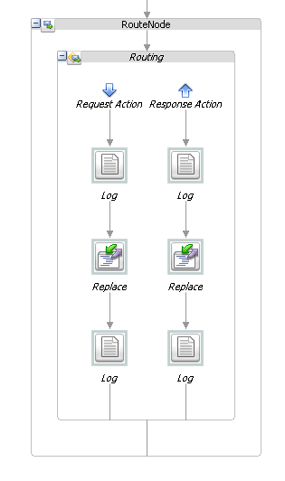 Oracle Service Bus logging & tracing II – Execution & message