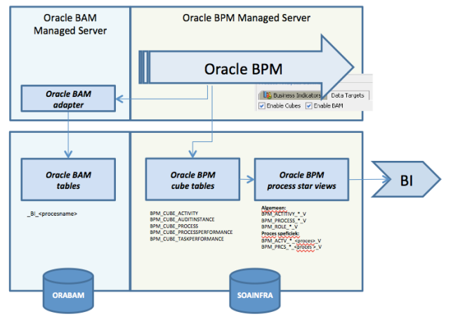 Oracel BPM data target overview