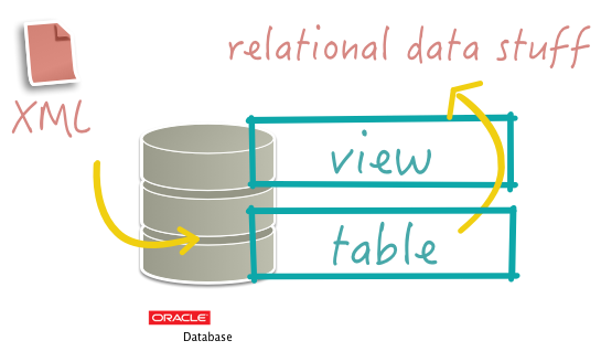 Using the Oracle Database to store and present XML data | J