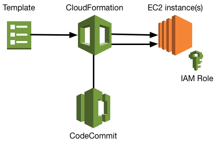 Using CloudFormation to bootstrap EC2 instances with scripts