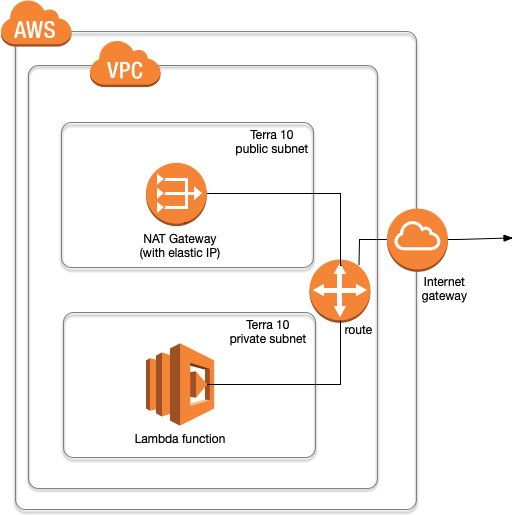 How to configure AWS Lambda functions to use a outbound