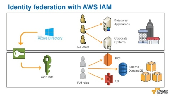 How to combine Azure AD SSO with AWS programmatic access